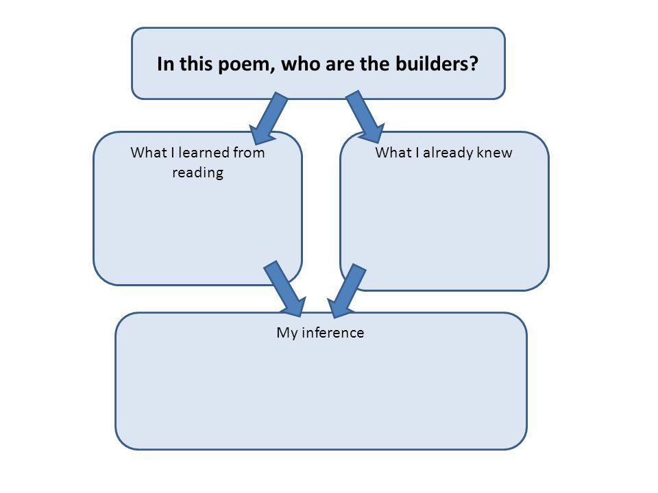What I learned from reading What I already knew My inference In this poem, who are the builders?