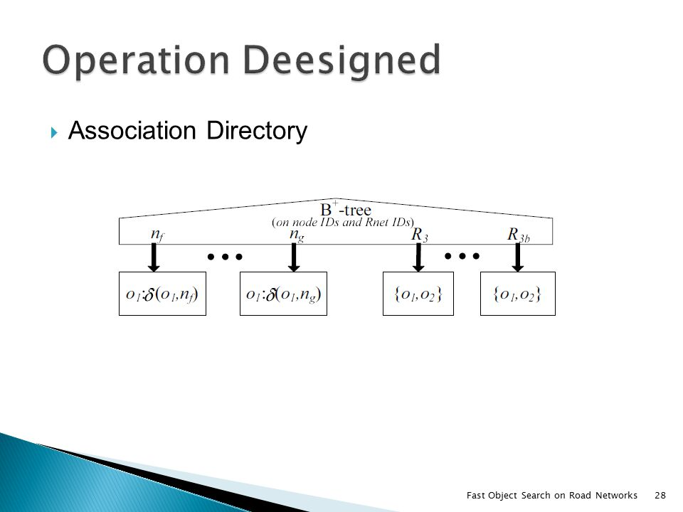  Association Directory Fast Object Search on Road Networks28
