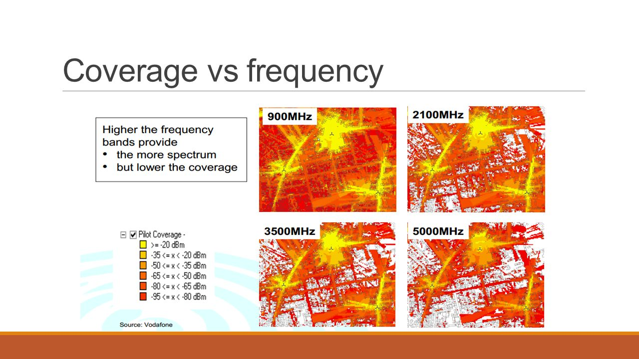 Coverage vs frequency