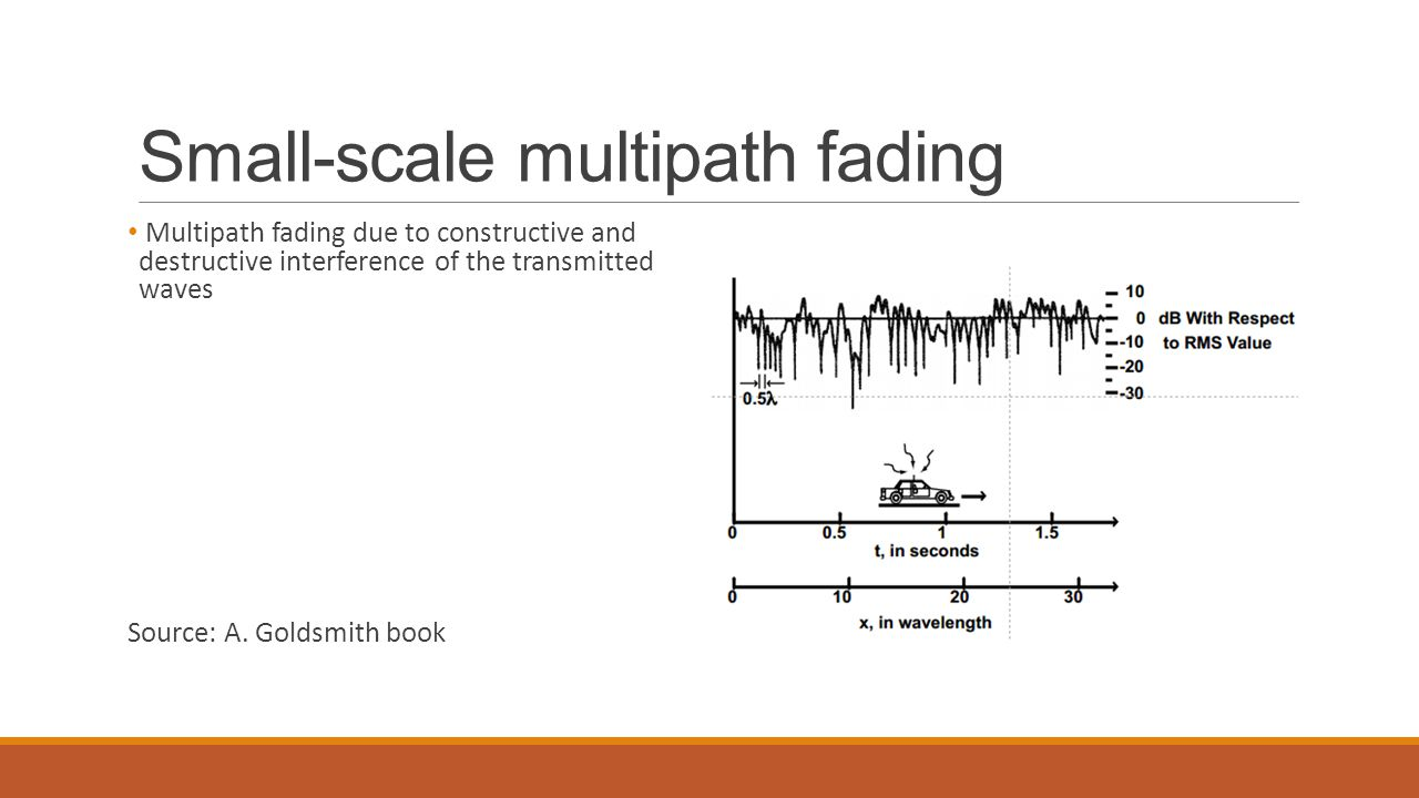 Small-scale multipath fading Multipath fading due to constructive and destructive interference of the transmitted waves Source: A.