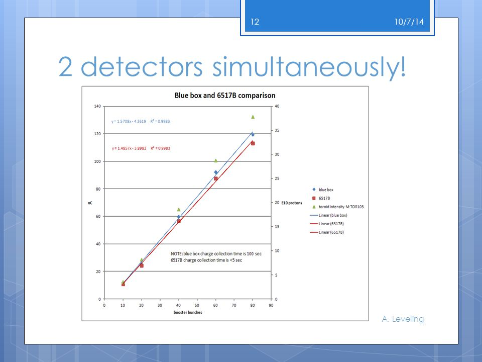 2 detectors simultaneously! 10/7/14 A. Leveling 12