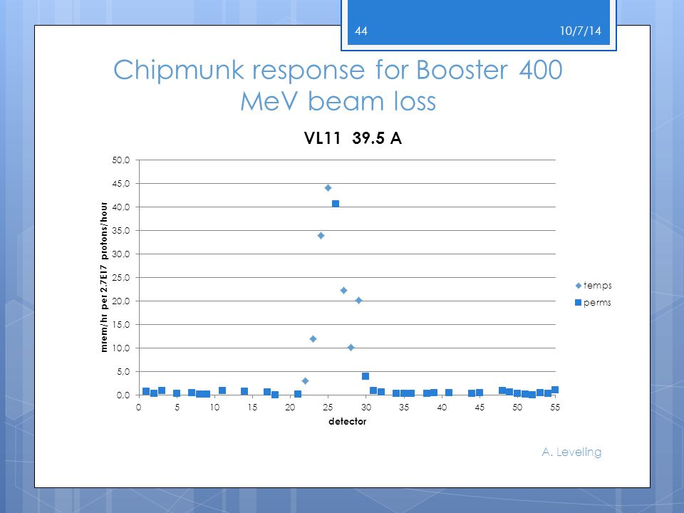 Chipmunk response for Booster 400 MeV beam loss 10/7/14 A. Leveling 44