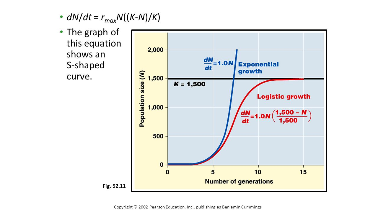 dN/dt = r max N((K-N)/K) The graph of this equation shows an S-shaped curve. Copyright © 2002 Pearson Education, Inc., publishing as Benjamin Cummings