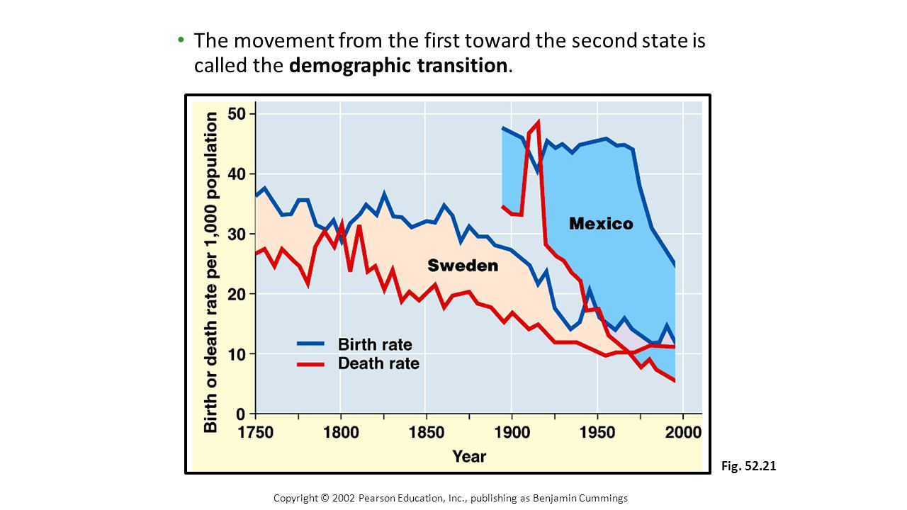 The movement from the first toward the second state is called the demographic transition. Copyright © 2002 Pearson Education, Inc., publishing as Benj