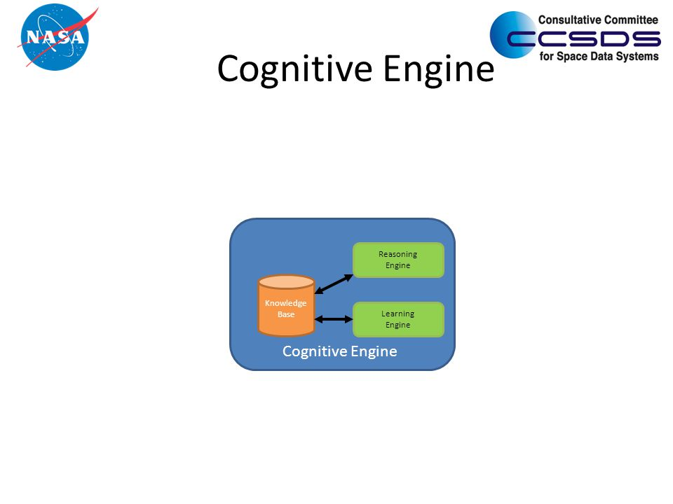 Cognitive Engine Knowledge Base Reasoning Engine Learning Engine Cognitive Engine