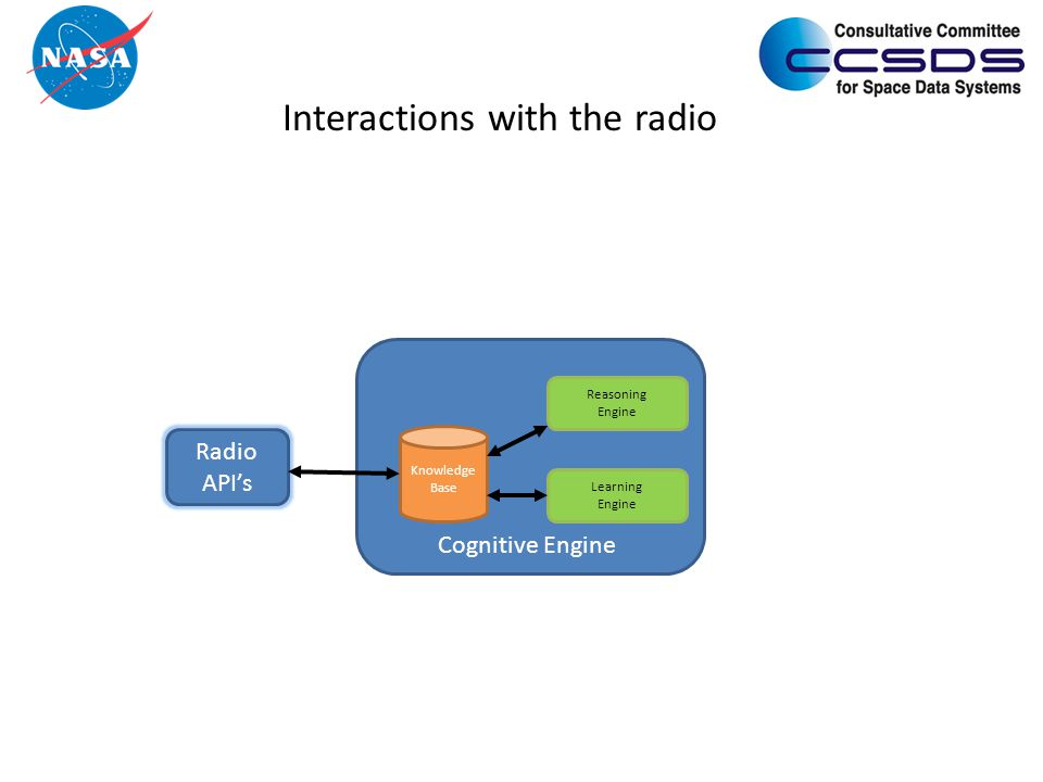 Interactions with the radio Knowledge Base Reasoning Engine Learning Engine Cognitive Engine Radio API's