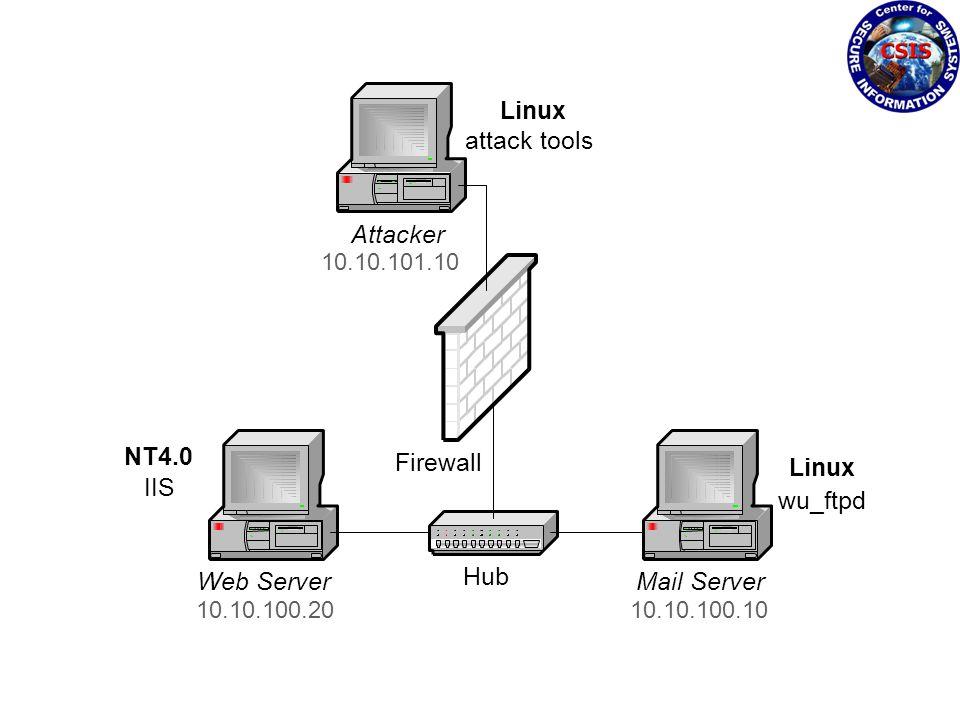 Firewall Attacker Web ServerMail Server Hub NT4.0 IIS Linux attack tools 10.10.100.10 10.10.101.10 10.10.100.20 Linux wu_ftpd
