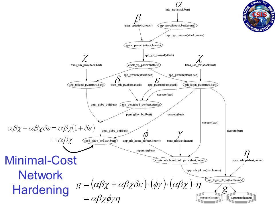 Minimal-Cost Network Hardening