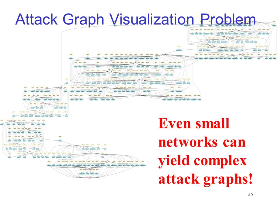 25 Attack Graph Visualization Problem Even small networks can yield complex attack graphs!