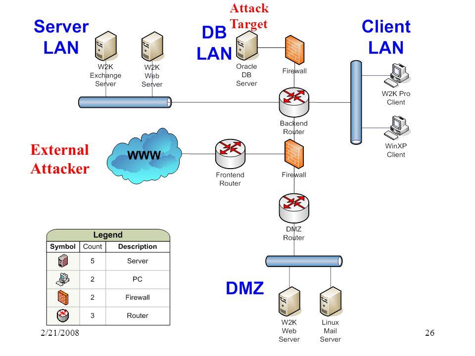 2/21/200826 Attack Target External Attacker