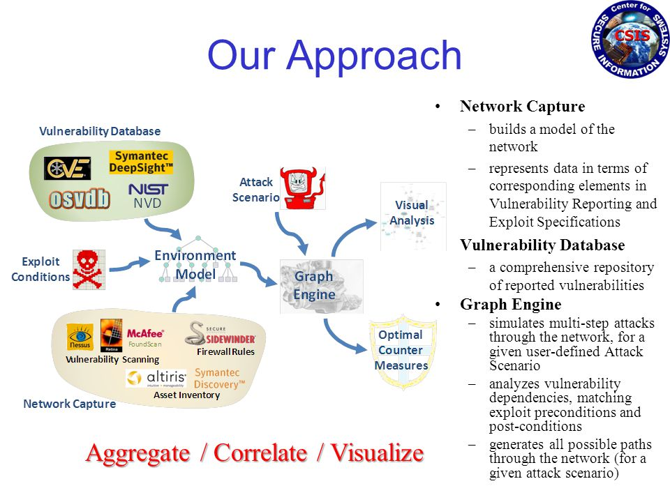 Our Approach Network Capture –builds a model of the network –represents data in terms of corresponding elements in Vulnerability Reporting and Exploit Specifications Vulnerability Database –a comprehensive repository of reported vulnerabilities Graph Engine –simulates multi-step attacks through the network, for a given user-defined Attack Scenario –analyzes vulnerability dependencies, matching exploit preconditions and post-conditions –generates all possible paths through the network (for a given attack scenario) Aggregate / Correlate / Visualize