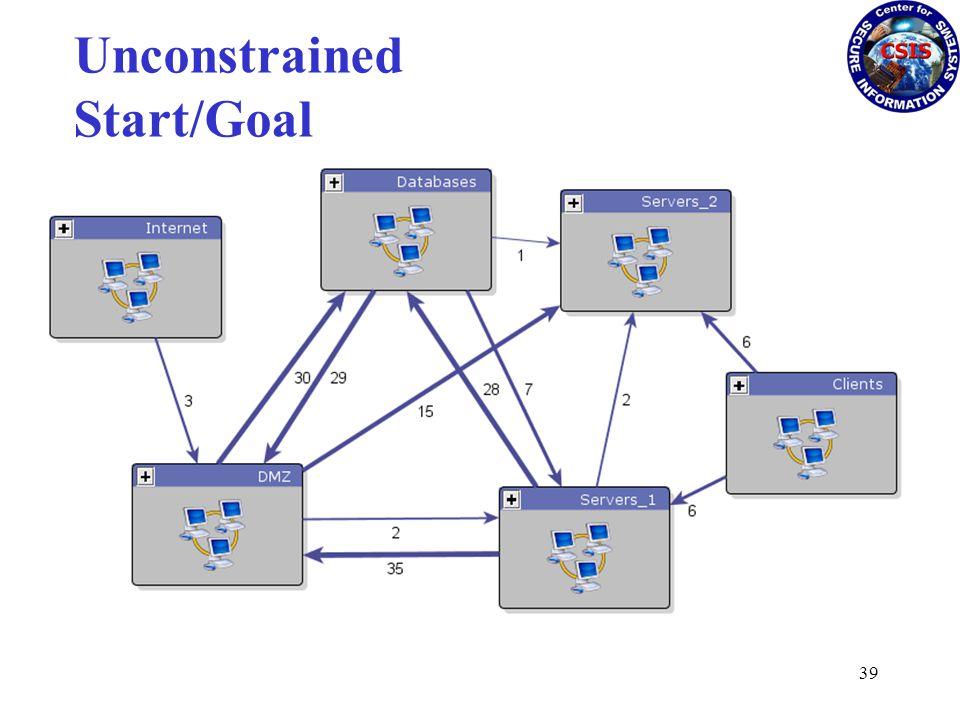 Unconstrained Start/Goal 39