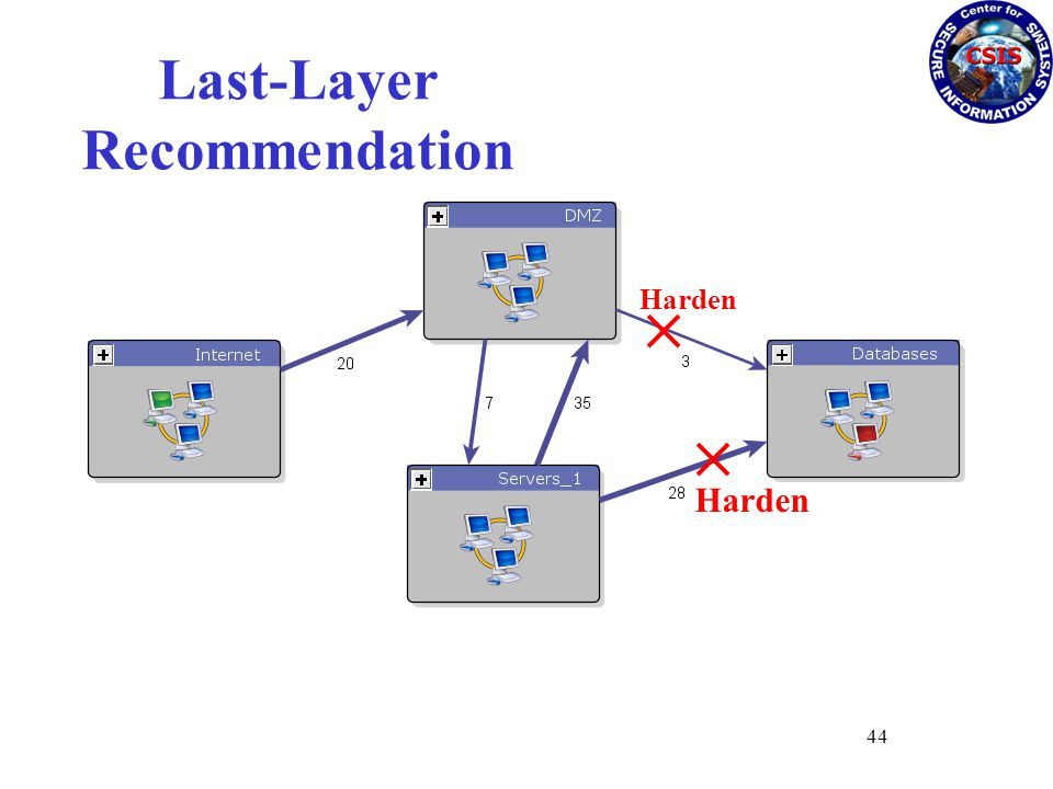 Harden Last-Layer Recommendation 44