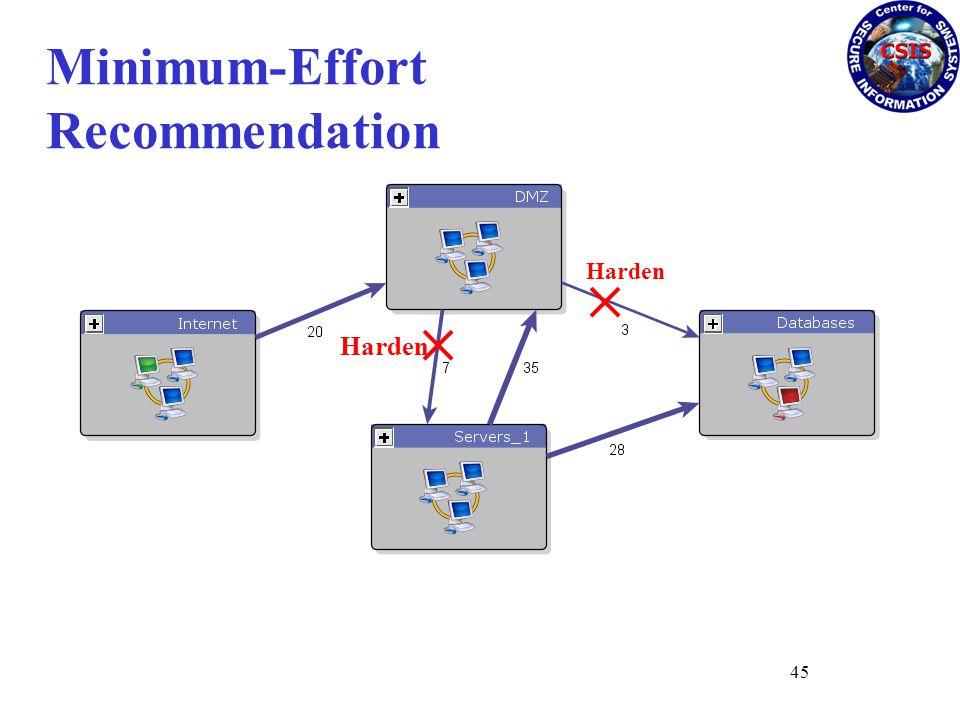 Harden Minimum-Effort Recommendation 45