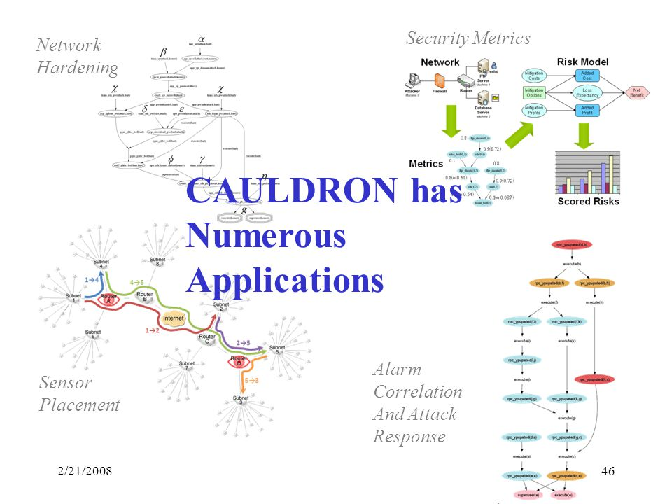 2/21/200846 Security Metrics Alarm Correlation And Attack Response Sensor Placement Network Hardening CAULDRON has Numerous Applications
