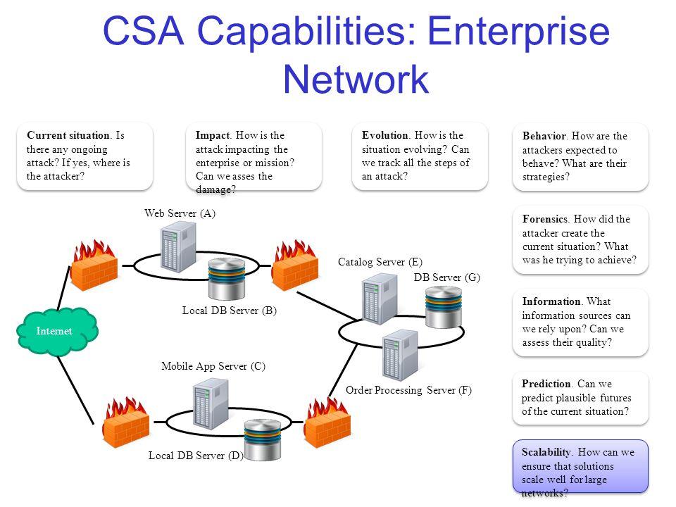 CSA Capabilities: Enterprise Network 50 Internet Web Server (A) Mobile App Server (C) Catalog Server (E) Order Processing Server (F) DB Server (G) Local DB Server (D) Local DB Server (B) Current situation.