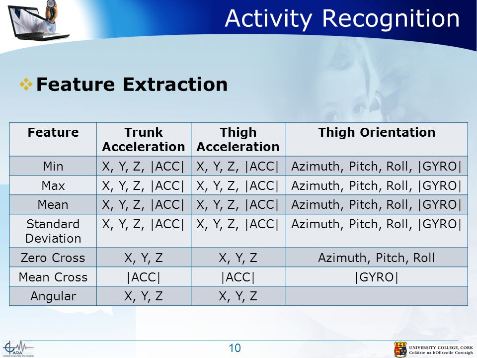 Activity Recognition  Feature Extraction 10 FeatureTrunk Acceleration Thigh Acceleration Thigh Orientation MinX, Y, Z, |ACC| Azimuth, Pitch, Roll, |GYRO| MaxX, Y, Z, |ACC| Azimuth, Pitch, Roll, |GYRO| MeanX, Y, Z, |ACC| Azimuth, Pitch, Roll, |GYRO| Standard Deviation X, Y, Z, |ACC| Azimuth, Pitch, Roll, |GYRO| Zero CrossX, Y, Z Azimuth, Pitch, Roll Mean Cross|ACC| |GYRO| AngularX, Y, Z