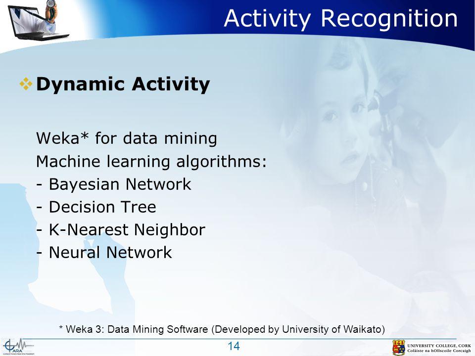Activity Recognition  Dynamic Activity Weka* for data mining Machine learning algorithms: - Bayesian Network - Decision Tree - K-Nearest Neighbor - Neural Network 14 * Weka 3: Data Mining Software (Developed by University of Waikato)