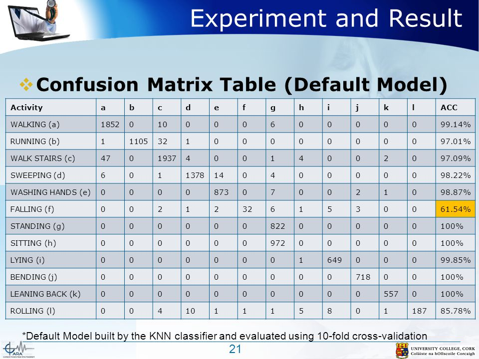 Experiment and Result  Confusion Matrix Table (Default Model) 21 ActivityabcdefghijklACC WALKING (a)185201000060000099.14% RUNNING (b)111053210000000097.01% WALK STAIRS (c)470193740014002097.09% SWEEPING (d)601137814040000098.22% WASHING HANDS (e)0000873070021098.87% FALLING (f)002123261530061.54% STANDING (g)00000082200000100% SITTING (h)00000097200000100% LYING (i)0000000164900099.85% BENDING (j)00000000071800100% LEANING BACK (k)00000000005570100% ROLLING (l)00410111580118785.78% *Default Model built by the KNN classifier and evaluated using 10-fold cross-validation