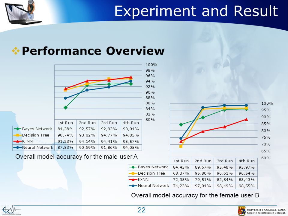 Experiment and Result  Performance Overview 22 Overall model accuracy for the female user B Overall model accuracy for the male user A