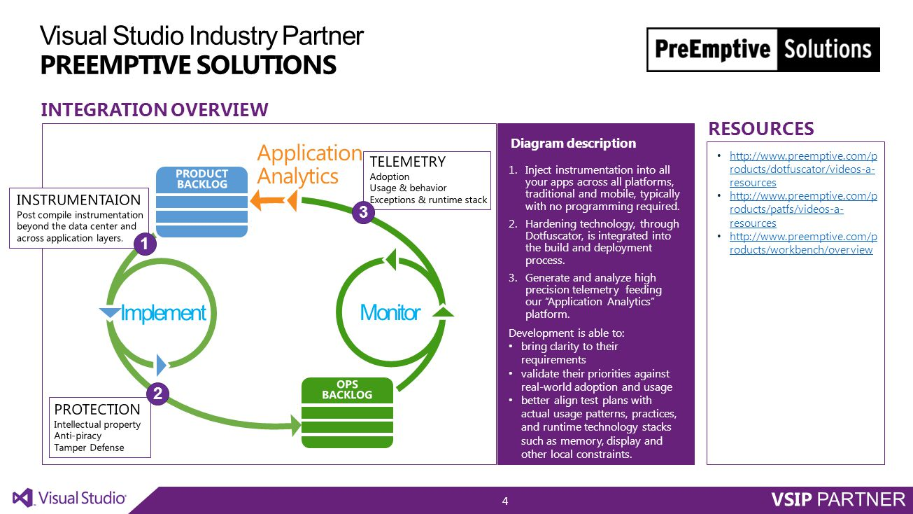 Visual Studio Industry Partner PREEMPTIVE SOLUTIONS TitleGlobal manufacturer for the financial services industry provides mission-critical services to the consumer banking industry.