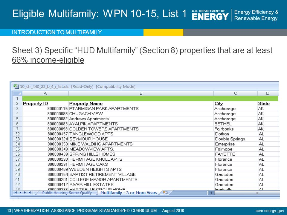 13 | WEATHERIZATION ASSISTANCE PROGRAM STANDARDIZED CURRICULUM – August 2010eere.energy.gov INTRODUCTION TO MULTIFAMILY Eligible Multifamily: WPN 10-15, List 1 Sheet 3) Specific HUD Multifamily (Section 8) properties that are at least 66% income-eligible