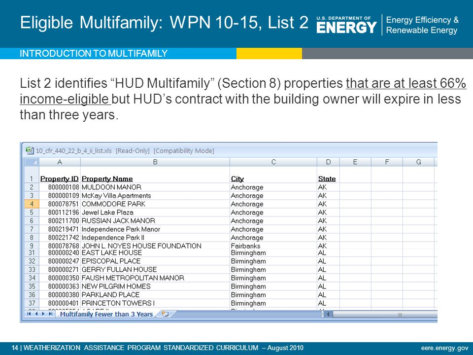 14 | WEATHERIZATION ASSISTANCE PROGRAM STANDARDIZED CURRICULUM – August 2010eere.energy.gov INTRODUCTION TO MULTIFAMILY Eligible Multifamily: WPN 10-15, List 2 List 2 identifies HUD Multifamily (Section 8) properties that are at least 66% income-eligible but HUD's contract with the building owner will expire in less than three years.