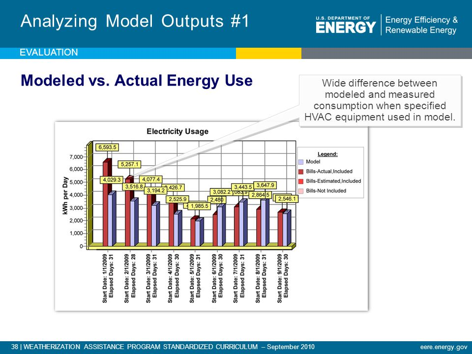 38 | WEATHERIZATION ASSISTANCE PROGRAM STANDARDIZED CURRICULUM – September 2010eere.energy.gov EVALUATION Analyzing Model Outputs #1 Modeled vs.