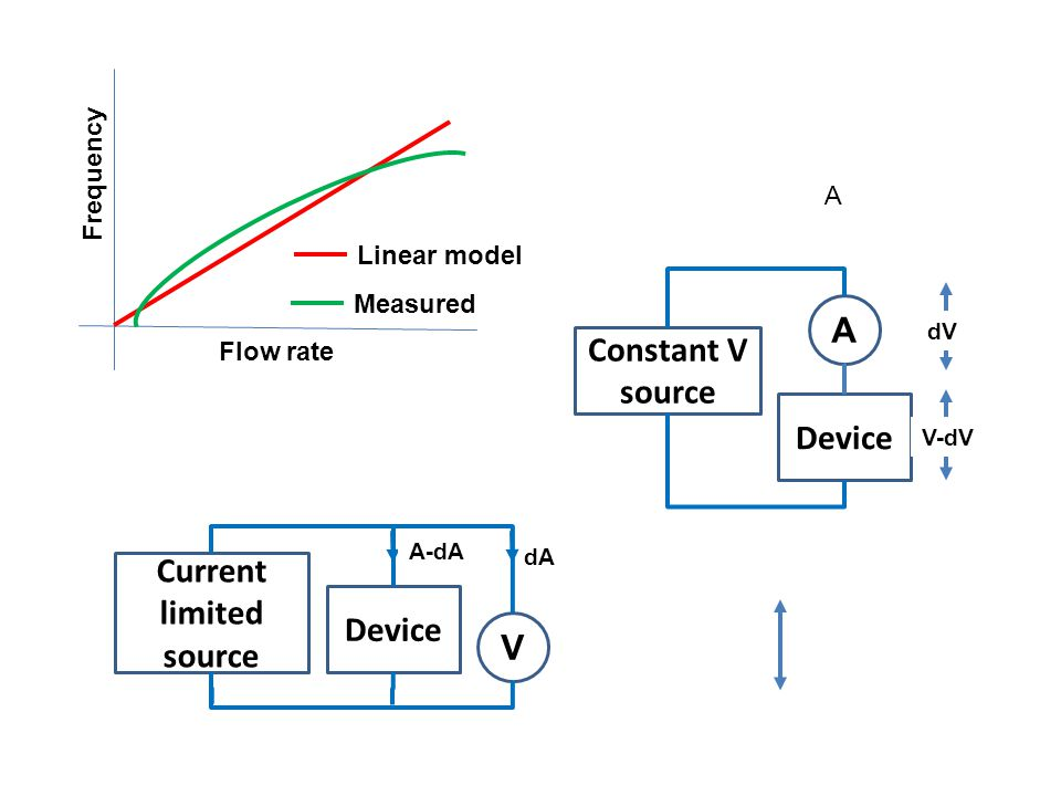 Flow rate Frequency Linear model Measured A A Device Constant V source dV V-dV V Device Current limited source dA A-dA