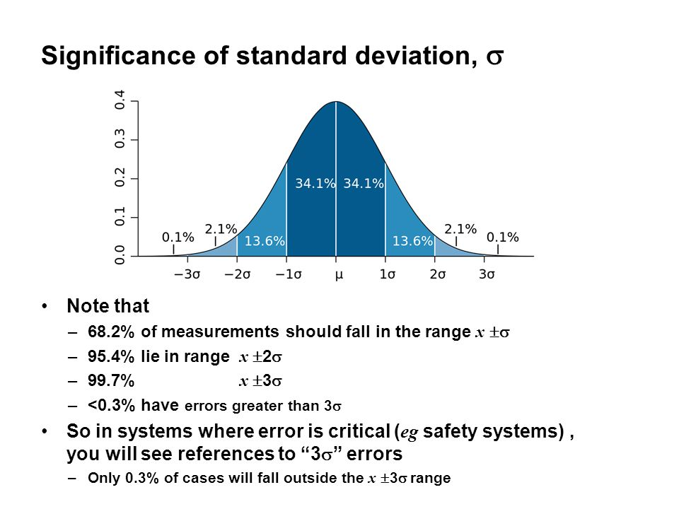 Significance of standard deviation,  Note that –68.2% of measurements should fall in the range x  –95.4% lie in range x  2  –99.7% x  3  –<0.3% have errors greater than 3  So in systems where error is critical ( eg safety systems), you will see references to 3  errors –Only 0.3% of cases will fall outside the x  3  range