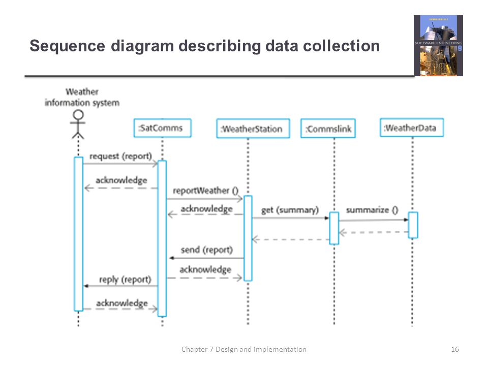 Sequence diagram describing data collection 16Chapter 7 Design and implementation