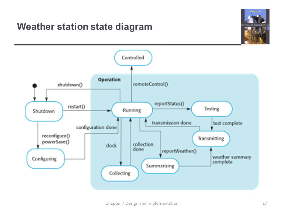 Weather station state diagram 17Chapter 7 Design and implementation