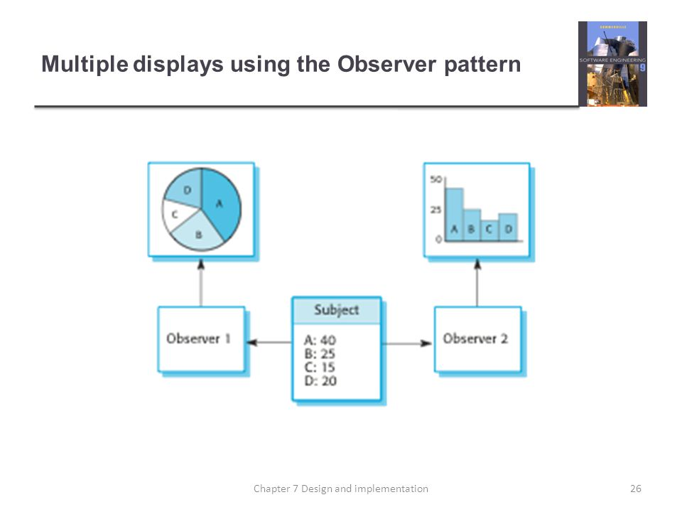 Multiple displays using the Observer pattern 26Chapter 7 Design and implementation