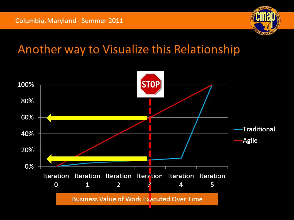 Columbia, Maryland - Summer 2011 Business Value of Work Executed Over Time Another way to Visualize this Relationship