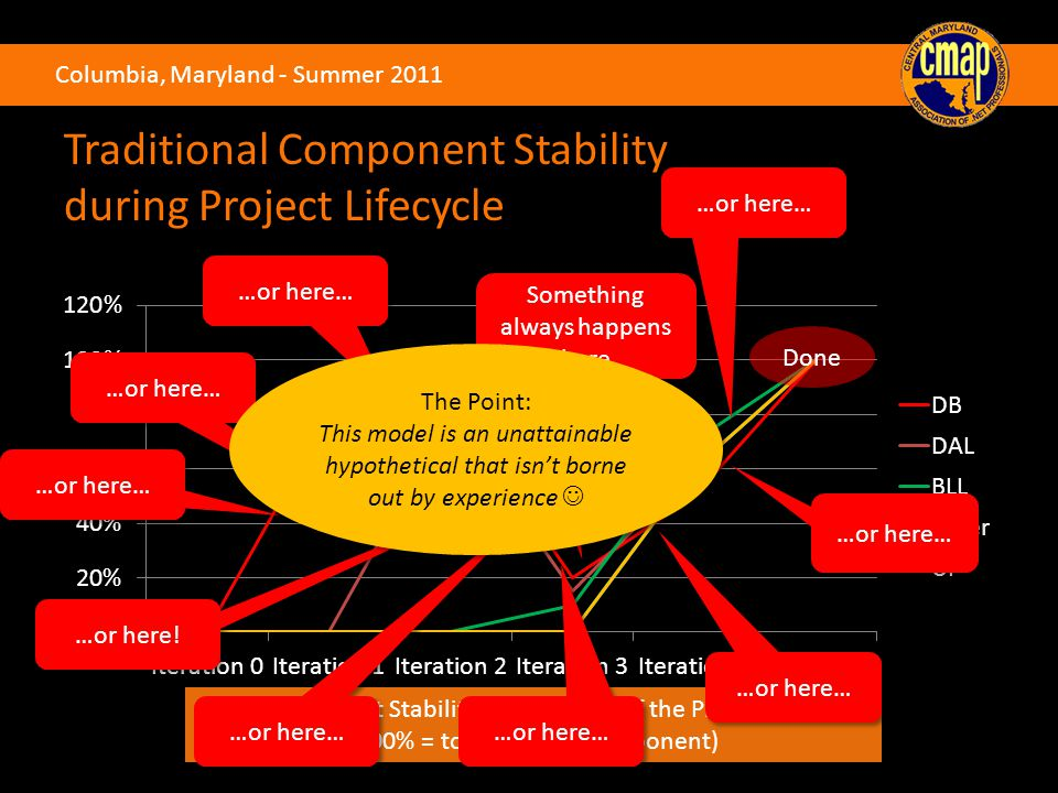 Columbia, Maryland - Summer 2011 Traditional Component Stability during Project Lifecycle Percent Stability over the Life of the Project (100% = total