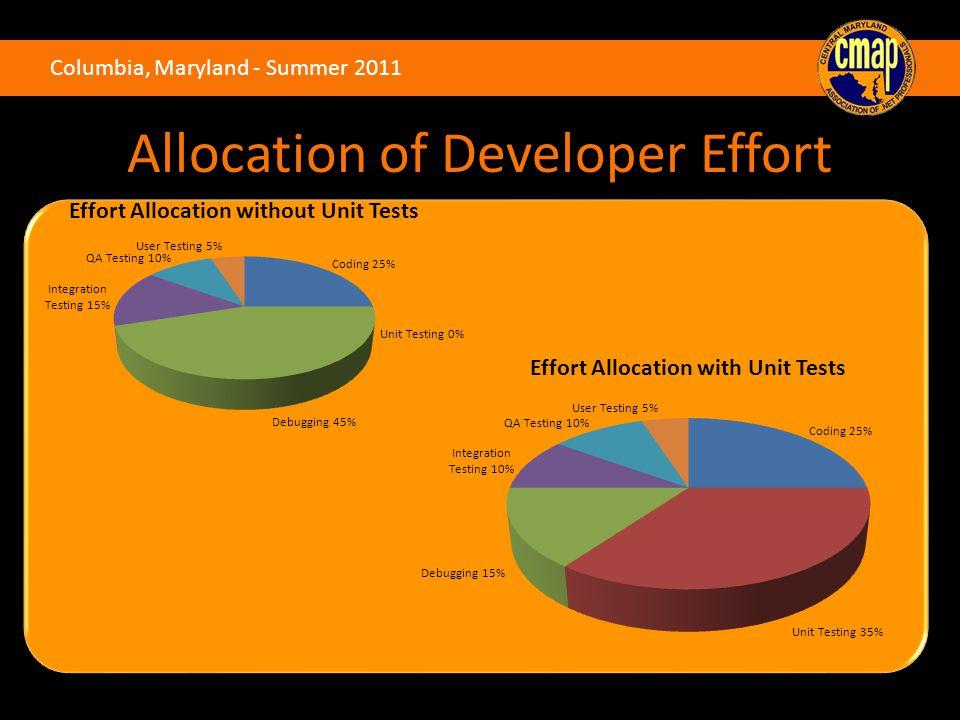 Columbia, Maryland - Summer 2011 Allocation of Developer Effort