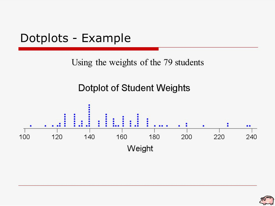 Dotplots - Example Using the weights of the 79 students