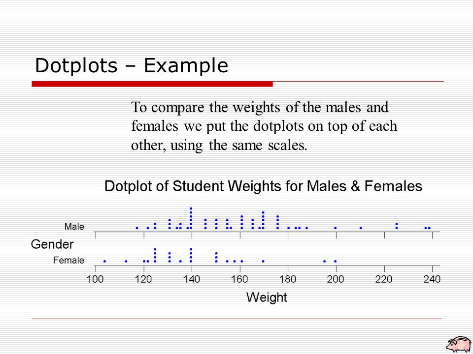 Dotplots – Example To compare the weights of the males and females we put the dotplots on top of each other, using the same scales.