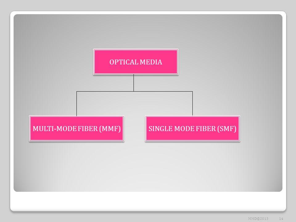 OPTICAL MEDIA MULTI-MODE FIBER (MMF) SINGLE MODE FIBER (SMF) 14MMD©2013