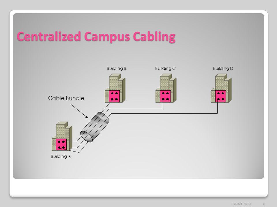 Distributed Campus Cabling Building A Building BBuilding CBuilding D 7MMD©2013