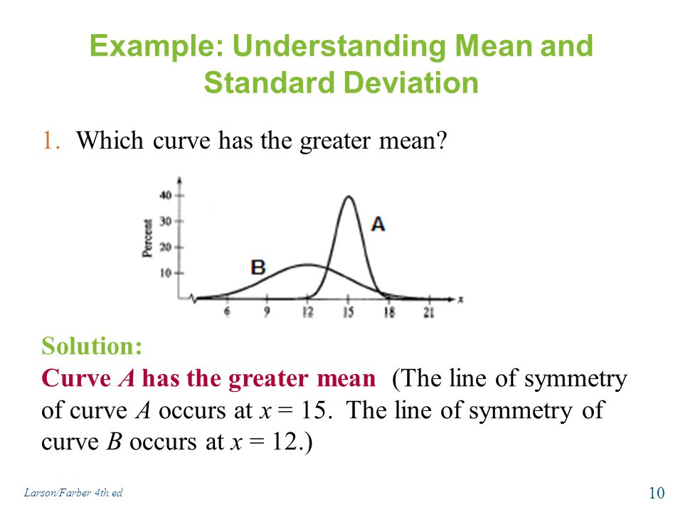 Example: Understanding Mean and Standard Deviation 1.Which curve has the greater mean? Solution: Curve A has the greater mean (The line of symmetry of