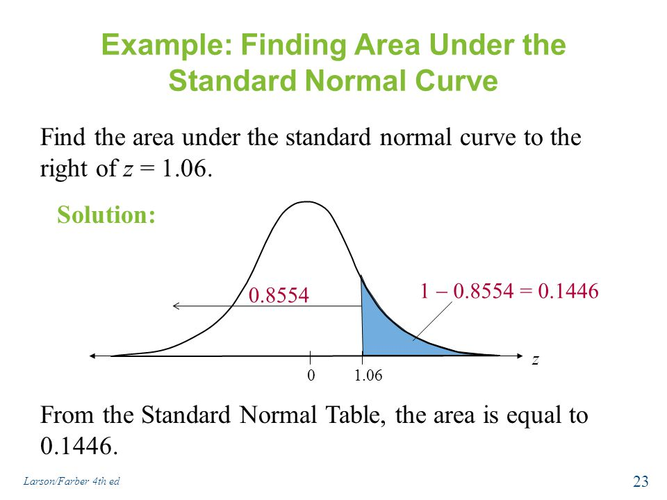 Example: Finding Area Under the Standard Normal Curve Find the area under the standard normal curve to the right of z = 1.06. From the Standard Normal