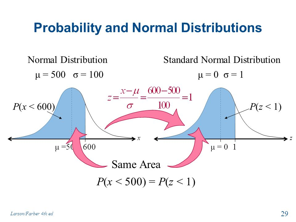 Probability and Normal Distributions P(x < 500) = P(z < 1) Normal Distribution 600μ =500 P(x < 600) μ = 500 σ = 100 x Standard Normal Distribution 1μ