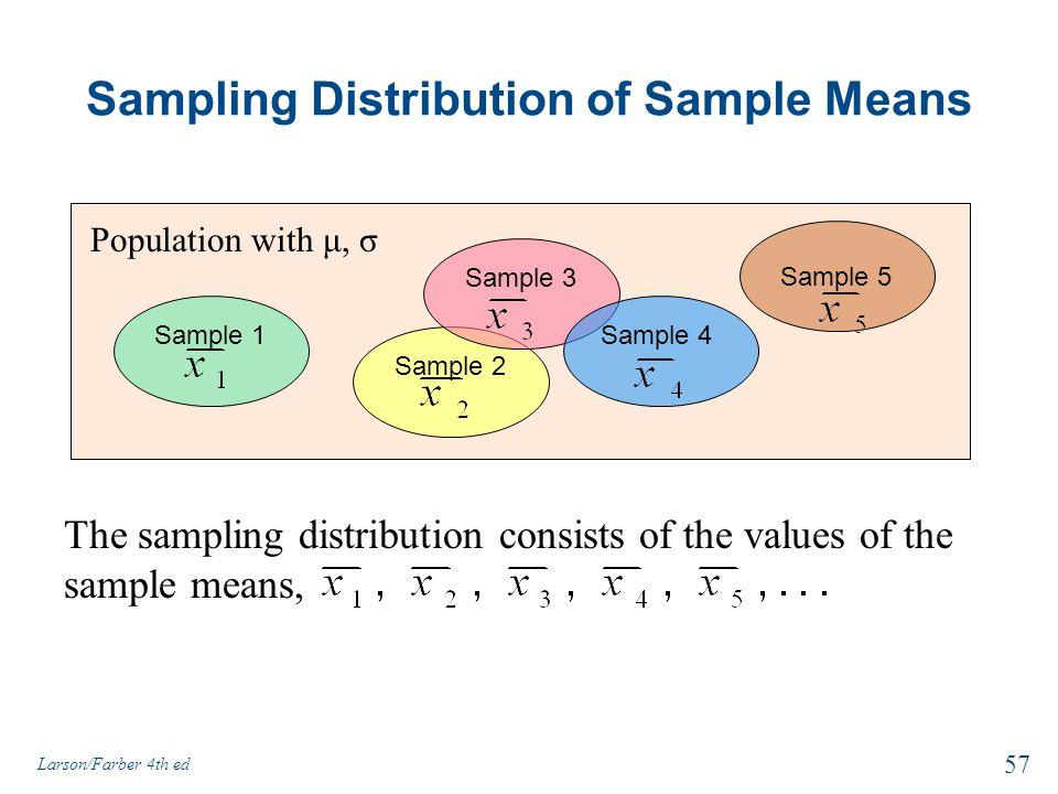 Sampling Distribution of Sample Means Sample 1 Sample 5 Sample 2 Sample 3 Sample 4 Population with μ, σ The sampling distribution consists of the valu