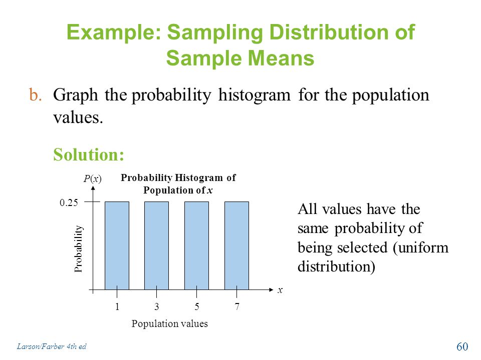 Example: Sampling Distribution of Sample Means b.Graph the probability histogram for the population values. All values have the same probability of be