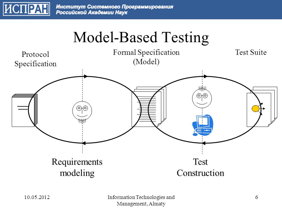 Model-Based Testing Formal Specification (Model) Protocol Specification Test Suite Requirements modeling Test Construction 10.05.20126Information Technologies and Management, Almaty