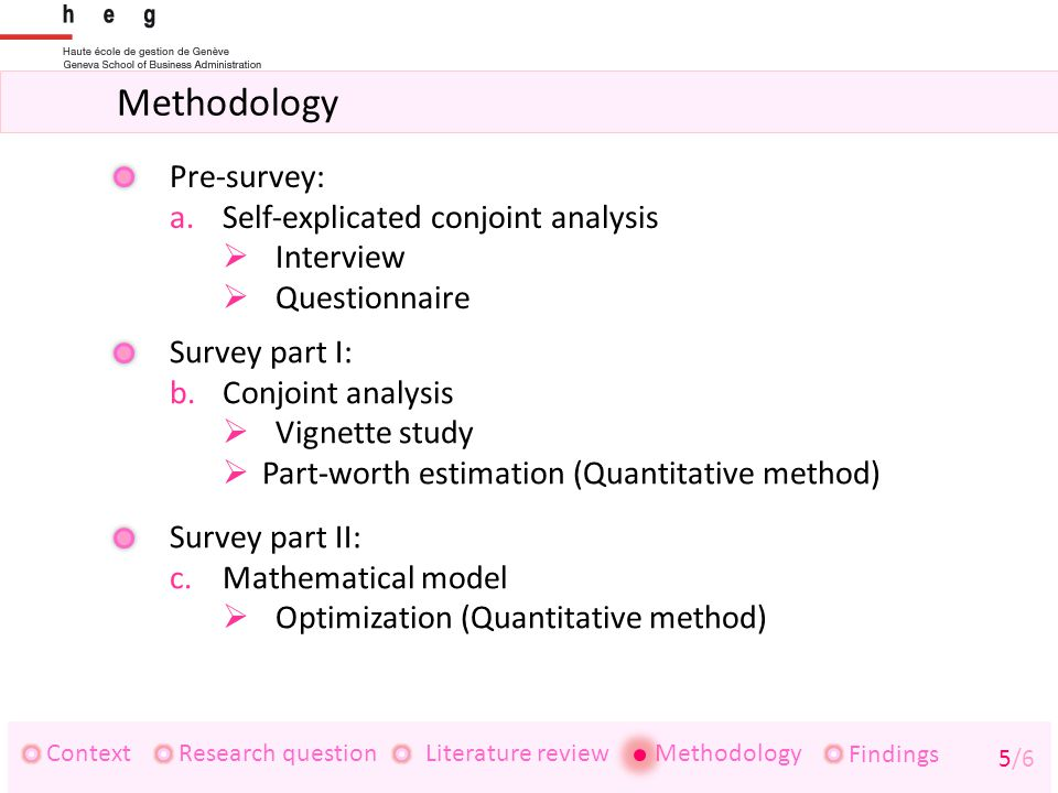 Methodology ContextResearch questionLiterature review Findings 5/6 Methodology Pre-survey: a.Self-explicated conjoint analysis  Interview  Questionnaire Survey part I: b.Conjoint analysis  Vignette study  Part-worth estimation (Quantitative method) Survey part II: c.Mathematical model  Optimization (Quantitative method)