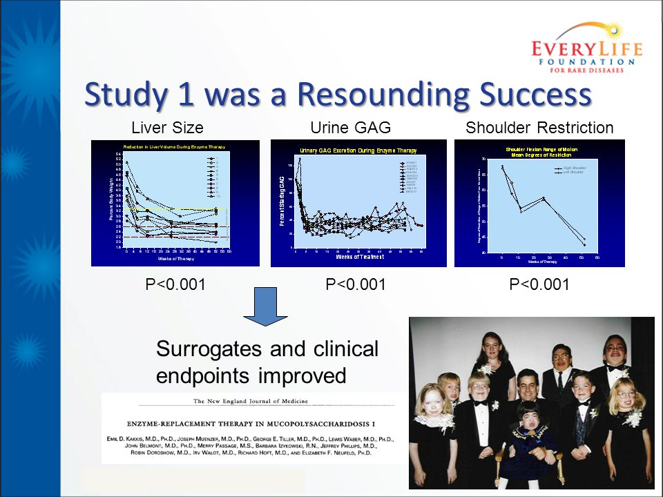 Study 1 was a Resounding Success Liver SizeUrine GAGShoulder Restriction Surrogates and clinical endpoints improved P<0.001