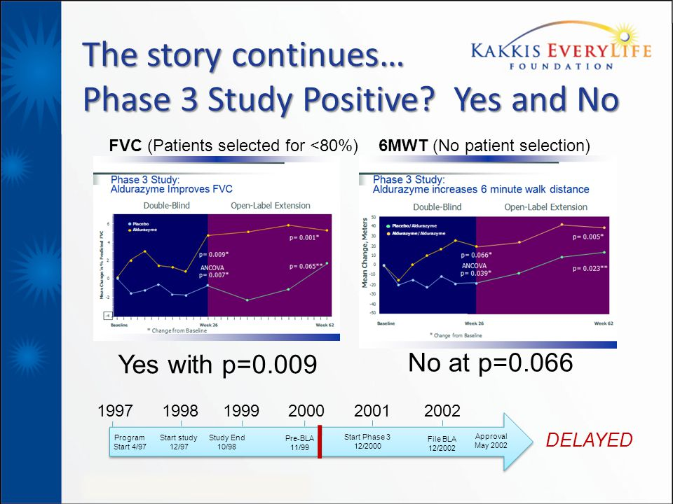 The story continues… Phase 3 Study Positive? Yes and No Yes with p=0.009 No at p=0.066 FVC (Patients selected for <80%) 6MWT (No patient selection) 19