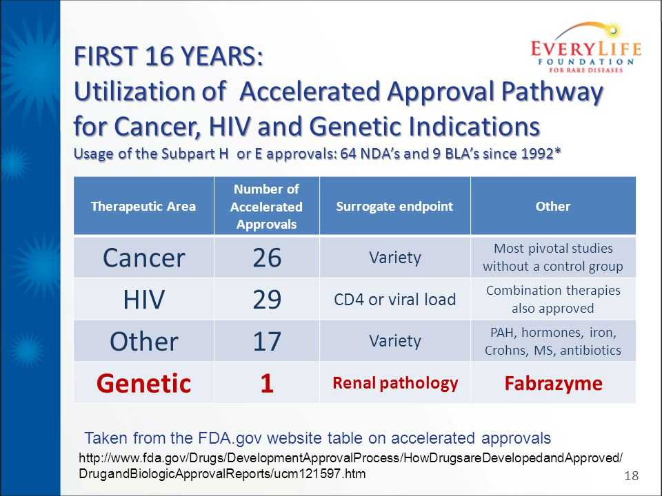 FIRST 16 YEARS: Utilization of Accelerated Approval Pathway for Cancer, HIV and Genetic Indications Usage of the Subpart H or E approvals: 64 NDA's an